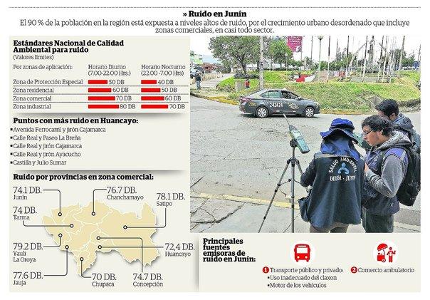 Niveles de ruido en las 9 provincias de Junín sobrepasan los límites