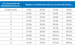 Cronograma AFP: Esta son todas las fechas para solicitar el retiro de hasta S/17,200 de los fondos d