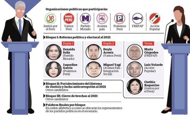 SOS por votos blancos, nulos e indecisos