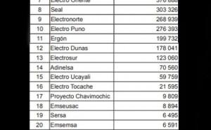 Bono Electricidad: consulte aqui si es beneficiario de los S/ 160 para subsidio en recibo de luz